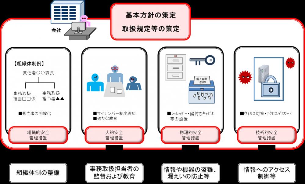 個人情報保護法の取り決めに則り、運営に伴う整備